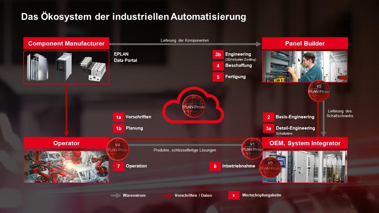 EPLAN Company Presentation_DE-1