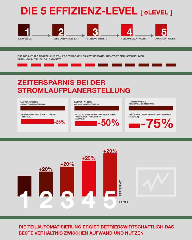 Infografik Engineering 4.0 Studie