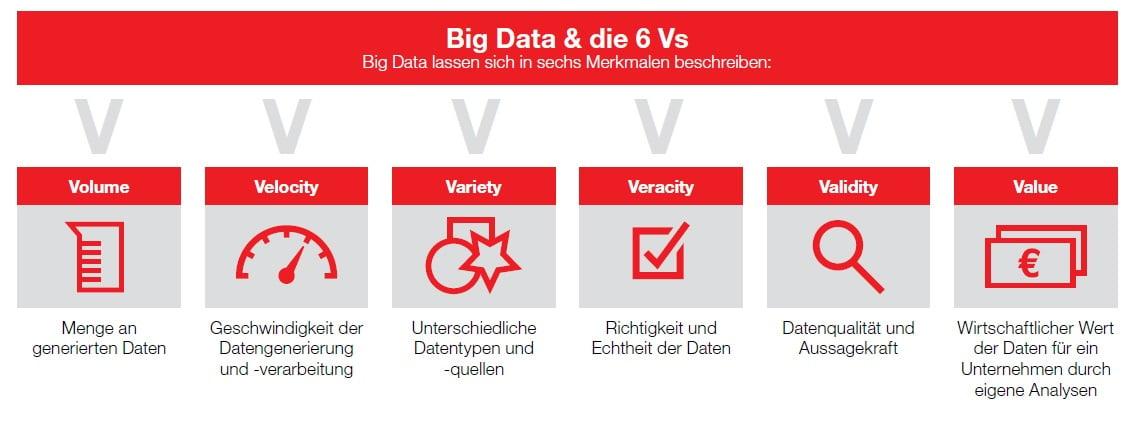 6 Vs Big Data