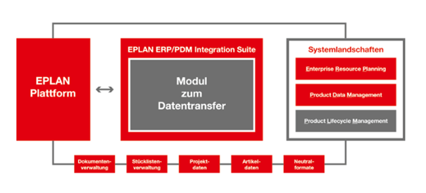 EPLAN ERP/PDM Integration Suite